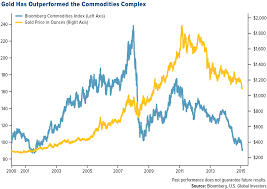 Gold Holds Its Own Against These Media Darlings