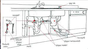 kitchen sink rough in kitchen plumbing rough in dimensions kitchen sink drain height bathroom plumbing rough