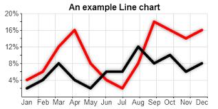 Free Javascript Charts