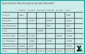 Aged Accounts Receivable Accounts Receivable Aging Report Templates And Creation Guide