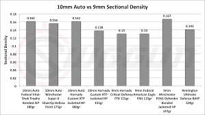 9mm Vs 10mm Cartridge Comparison Sniper Country