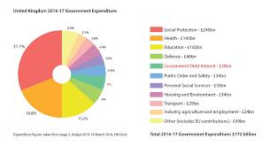 Government Spending In The United Kingdom Wikipedia