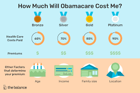 Nj Family Care Income Chart 2017 How Much Will Obamacare Cost Me
