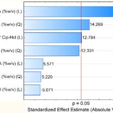 Nps Size Chart Pareto Chart Demonstrating Standardized Effects Of