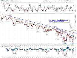 Gdx And Rates Time For A Reversal Seeking Alpha