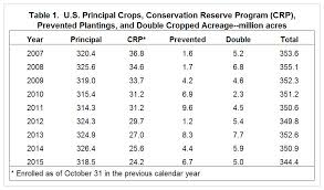 Mitsuboshi Belt Size Chart The Crop Acreage Puzzle Revisited With Implications For