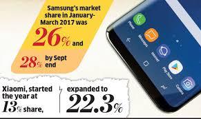 Smartphone Comparison Chart India Samsung Smartphone Sales Samsung Indias Mobile Business