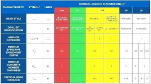 Ansi Drill Size Chart Tapcon Drill Bits Wearetrove Co