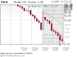 Pulm Chart Pulm Candlestick Chart Analysis Of Pulmatrix Inc