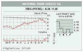 National Bank Of Greece Stock Chart Stocks In The Spotlight Nbg Gci Nvda Kr Dis Mdr Mov