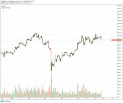 Bitcoin price (bitcoin price history charts). 3 Crucial Factors Why Bitcoin Price Plunged From 10 160 To 9 000 In 28 Hours