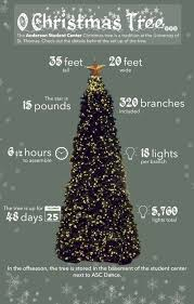 anderson student center christmas tree by the numbers