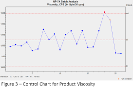Control Charts In Manufacturing White Paper Northwest Analytics