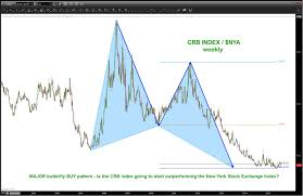 Is The Crb Commodity Index Nearing A Return To Favor