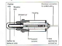 bosch o2 sensor wiring diagram manual wiring diagram bosch wideband o2 sensor wiring diagram schematics and universal