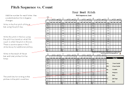 Pitch Sequence Vs Pitch Count Baseball Pitching Baseball