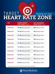Post Exercise Heart Rate Chart Exercise Target Heart Rate What You Should Know Penn Medicine