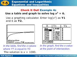 example 4c use a table and graph to solve log x2
