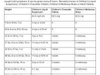 Acetaminophen Dosage Infants Online Charts Collection
