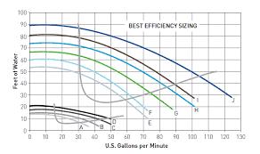 pentair superflo high performance pumps superflo pump