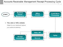 Account Receivable Process Flow Chart Ppt Accounts Receivable Management Receipt Processing Cycle