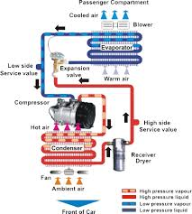 how car air conditioner works. how airconditioning works how car air conditioner works