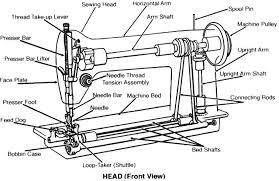 Morse Sewing Machine Wikipedia