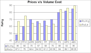 Hdpe Pipe Pricing Chart What Is Volume Cost The Volume Cost Of A Raw Material