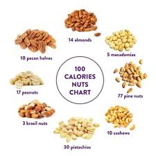 Nuts Nutrition Chart 100 Calorie Nut Charts Tumblr