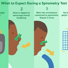 Pft Test Results Chart Spirometry Uses Procedure Results