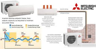mitsubishi air conditioners ducted reverse cycle and split system mitsubishi split system air conditioning