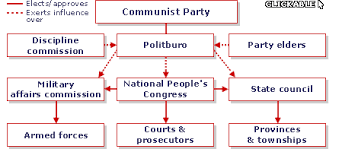 Chinese Communist Party Organization Chart Bbc News Inside Chinas Ruling Party