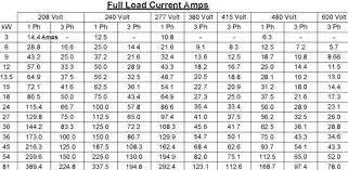 Motor Cable Size Chart Cable Size And Amps Chart Pdf Www Bedowntowndaytona Com