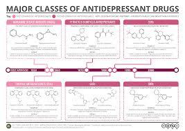 Switching Ssri Chart Antidepressant Drug Chart Www Bedowntowndaytona Com