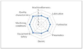 Skill Chart Skill Evaluation Through Radar Chart Download Scientific