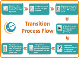 Medical Billing Revenue Cycle Management Flow Chart Medical Billing Outsourcing Process Flow Chart Ecare India