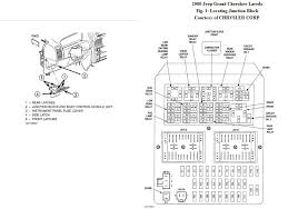 its more complicated than just a fuse, here is the complete diagram 2000 jeep cherokee fuse box diagram at 2000 Jeep Cherokee Fuse Identification