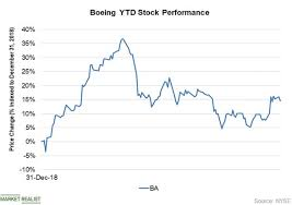 Ba Stock Price Boeing Co Stock Price Ba 2019 11 11