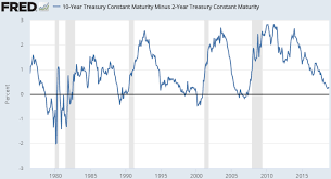 Historical Yield Curve Chart The Ultimate Guide To Interest Rates The Yield Curve