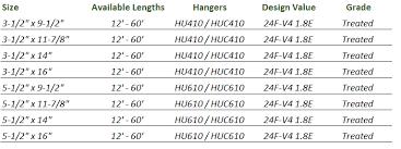 Standard Lumber Sizes Chart Glulam Beams