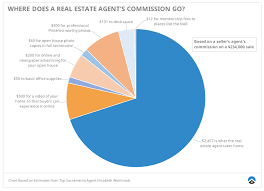 Real Estate Commission Chart Is An Agent Worth The 6 Commission Uncover The Truth