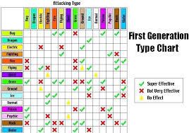 Pidgey Evolution Chart Fire Red Pokemon Evolution Chart Fire Red Www Bedowntowndaytona Com