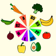 Vitamin Food Sources And Functions Rainbow Wheel Chart With