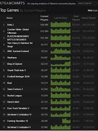 38 Scientific Rocket League Steam Charts