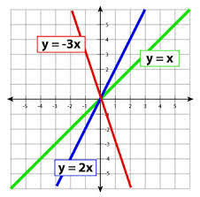 direct variation form math review of direct variation and the slope intercept form free