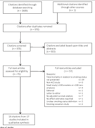 The Smokers Paradox In Patients With Acute Coronary Syndrome A