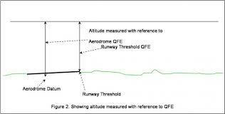 Altimeter Pressure Settings Skybrary Aviation Safety