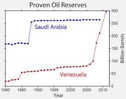 Saudi Arabia Stock Market Chart Oil Reserves In Saudi Arabia Wikipedia