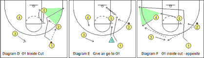 ultimateknicks com forums  the phil jackson team formulanixluva wrote  here    s some basic diagrams of the triangle and some variations off the basic set