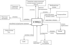 Реферат Концепция информационной системы онкологического центра  Рис 1 Схема внешнего документооборота СООД